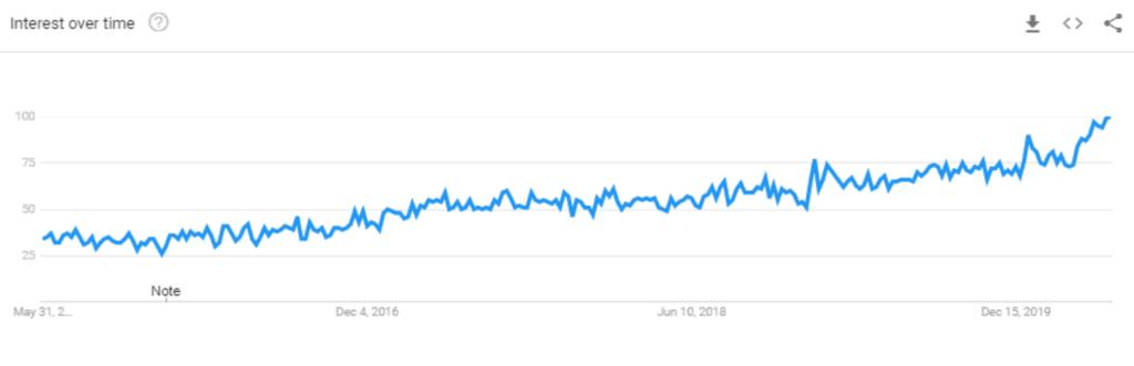 "Google Trends search term ""affiliate marketing"""